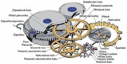 Mechanické hodinky (Automaty) 657237117f